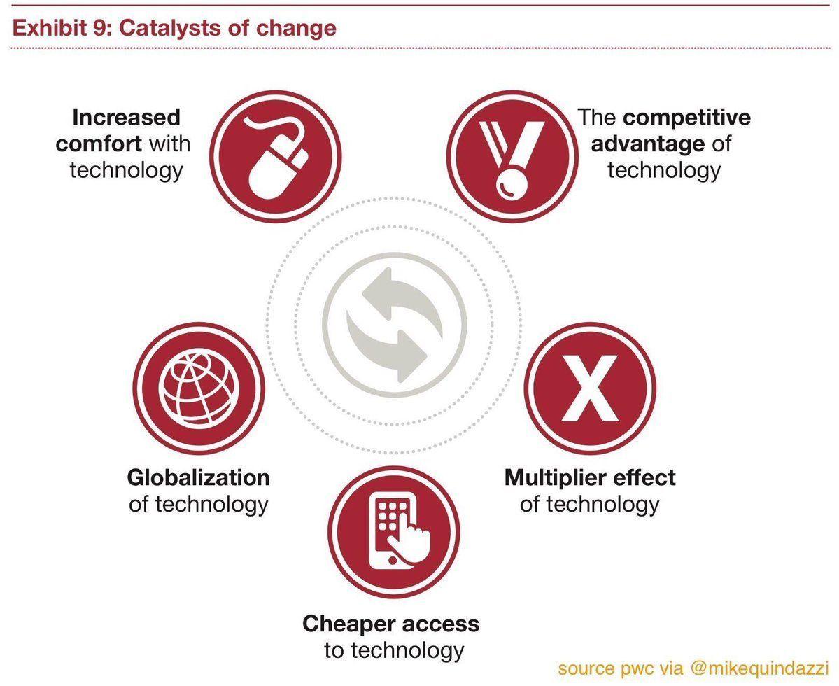 5 Catalysts of Change #emergingtech #AI #AR #BigData #IoT #Robotics #VR #megatrends #DigitalTransformation <br>http://pic.twitter.com/nqpmdgYLlq
