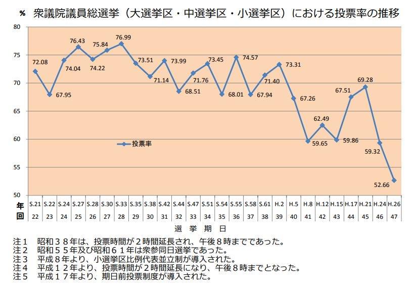 安倍政権は低投票率によって支えられている。安倍政権が生まれた、直近2回の総選挙は過去最低。これ超重要だと思うんだけどなぁ。  soumu.go.jp/senkyo/senkyo_…