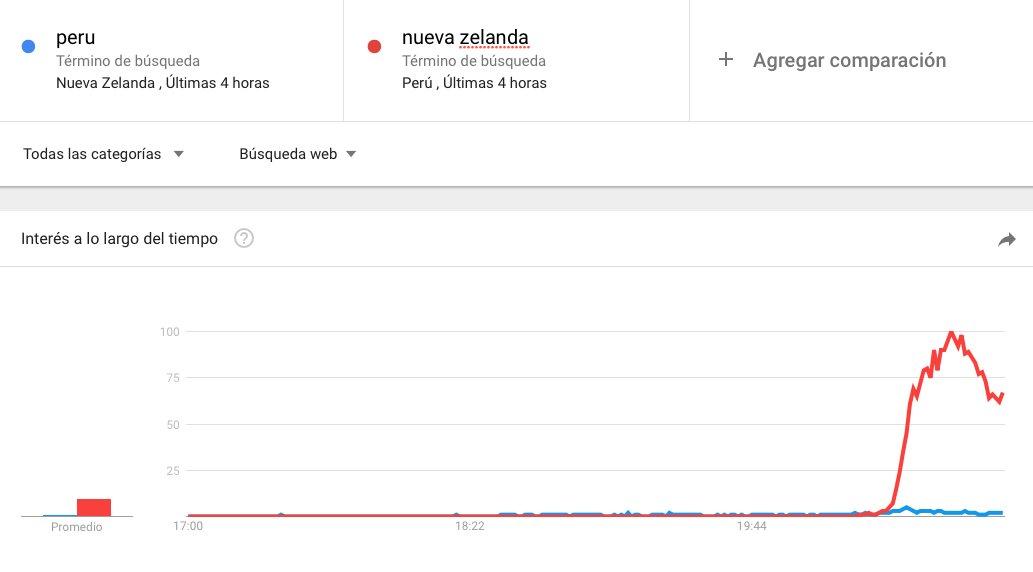 "neozelandeses buscando ""peru"" en google, versus peruanos buscando ""nueva zelanda"" en google https://t.co/neadjMRb0K"