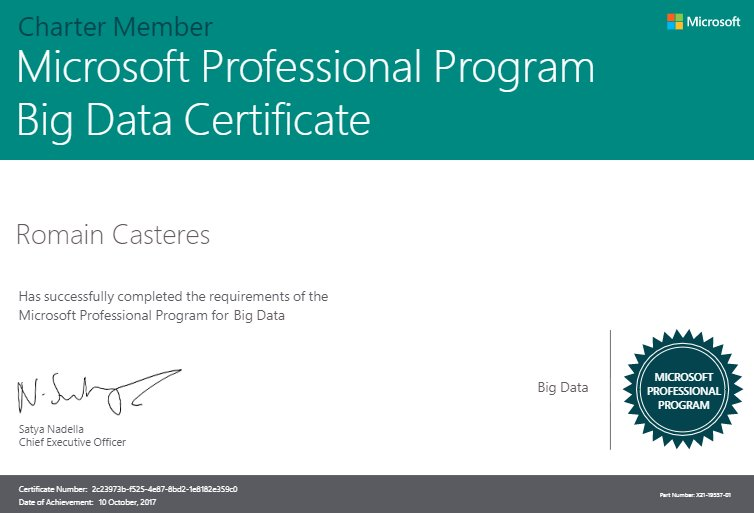 Casteres Romain On Twitter Certified Microsoft Professional