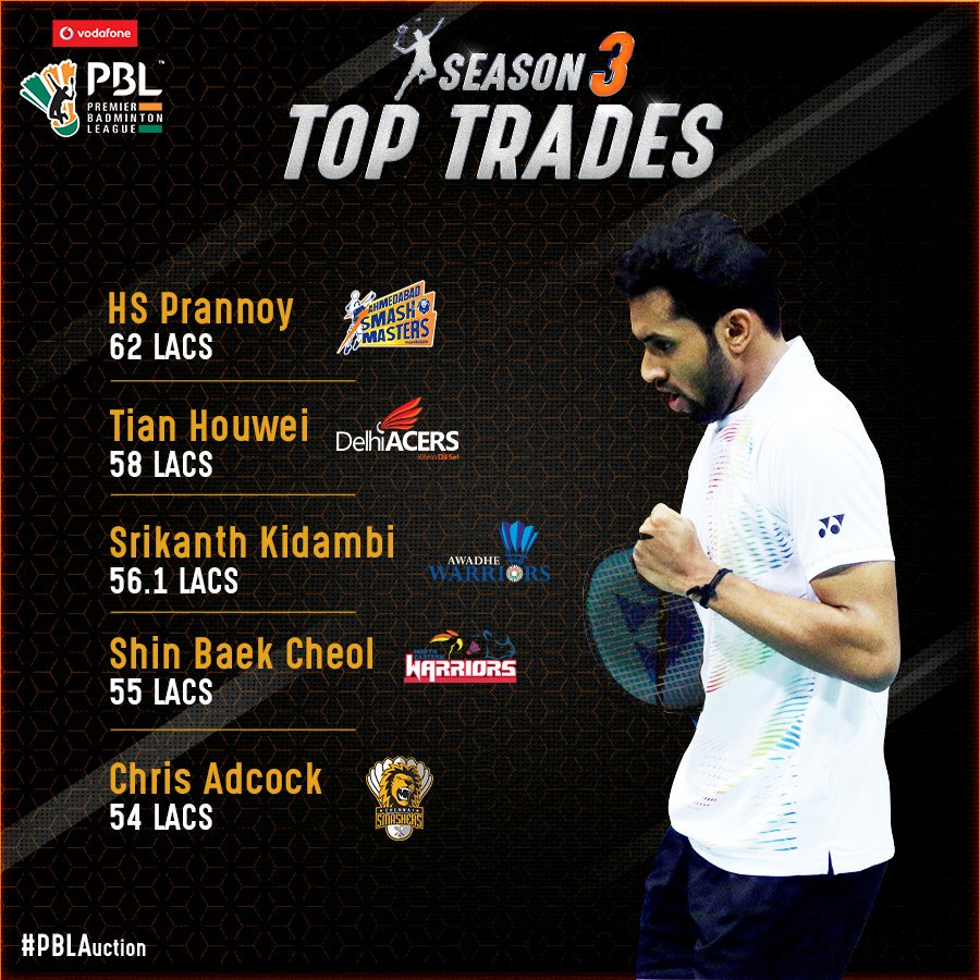 "PBL India on Twitter ""Take a look at the bad s who earned big"