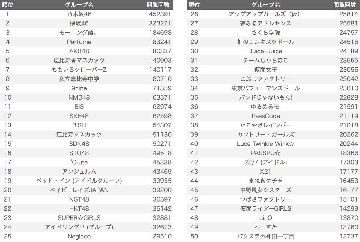これが現在のアイドルグループTOP200だ!!!!  ※当ランキングはウィキペディアの60日分の閲覧数を基準にしています。ウィキペディアに記事が存在し、「日本のアイドルグループ」カテゴリーに含まれるグループが対象です。また、男性アイドルや解散したグループ等は任意で除外しています。
