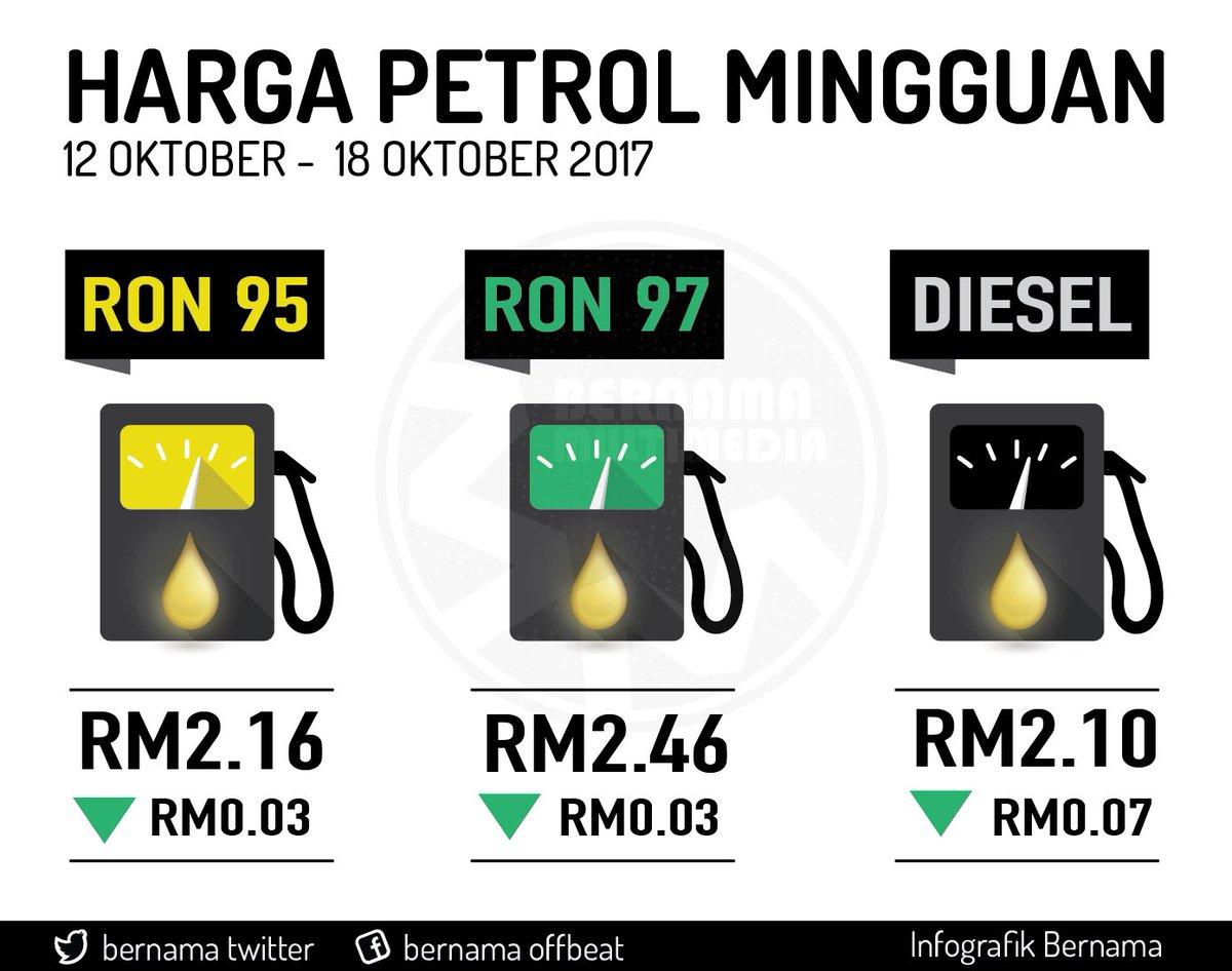 Harga Runcit Produk Petroleum 12 Oktober Hingga 18 Oktober