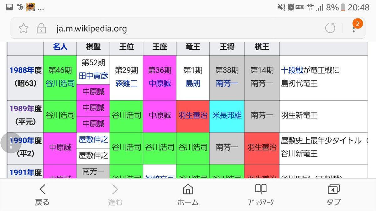 7タイトルを6人で分けあったのが1988年まで遡らないとないってのが、羽生さんと谷川九段の強さを物語っている https://t.co/ayq4NatwQU