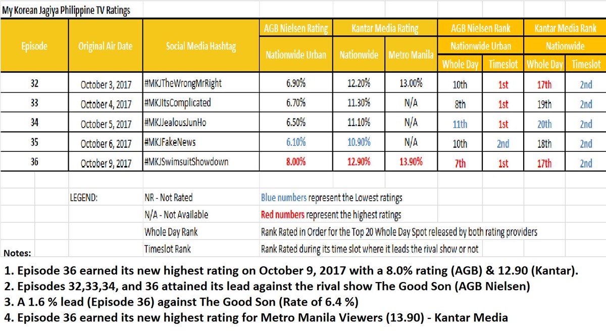 Asian Drama Ratings in the Philippines on Twitter: