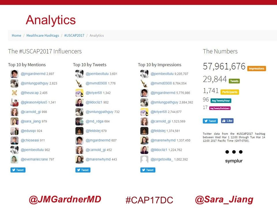 .@pembeoltulu had most tweets at #USCAP2017 (&amp; other #pathology meetings); she&#39;s never even been to USA! THAT is power of #SoMe! #cap17dc<br>http://pic.twitter.com/sC19qCjTmC