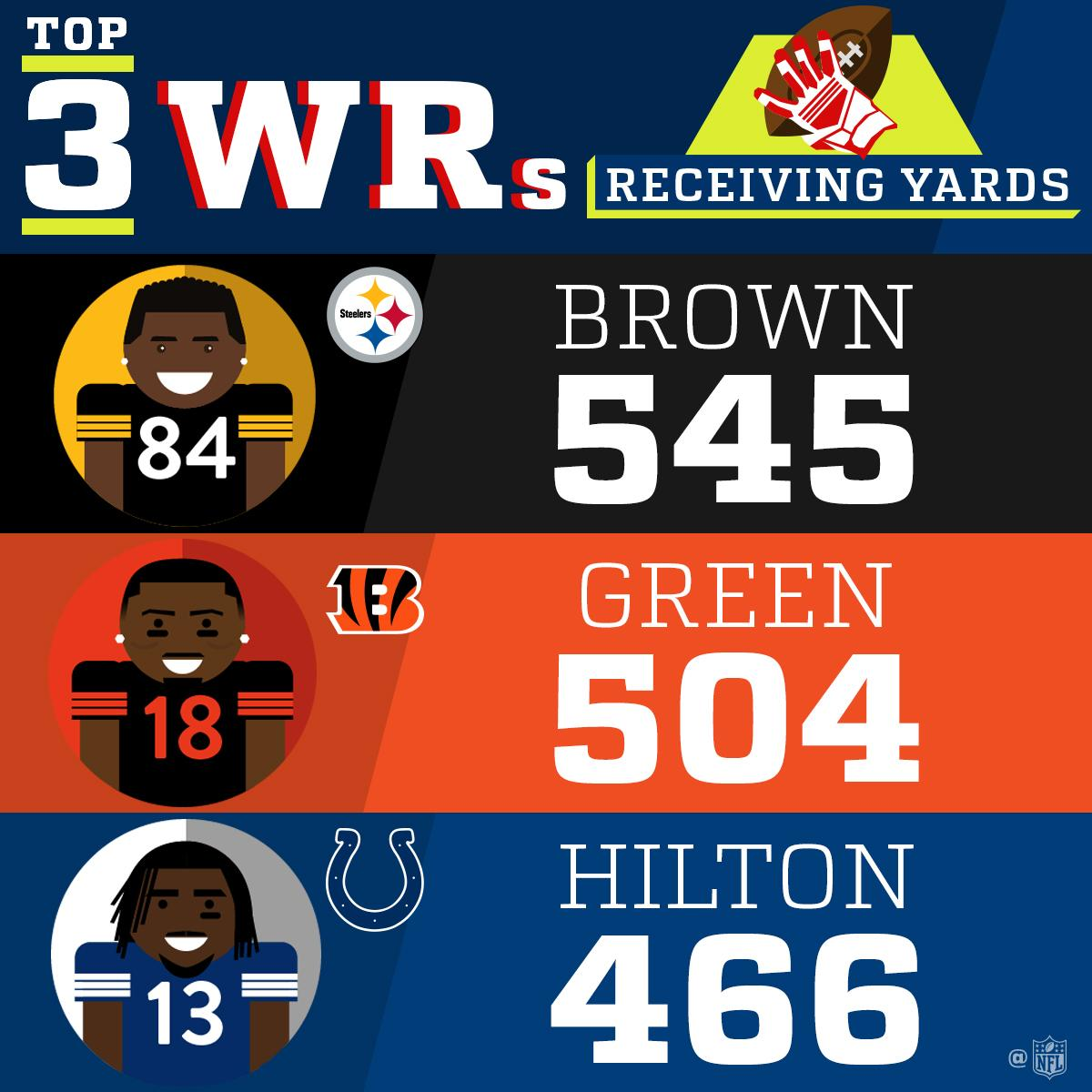 2017 Receiving Yards Leaders!  (Through Week 5) https://t.co/RVHu83a17S
