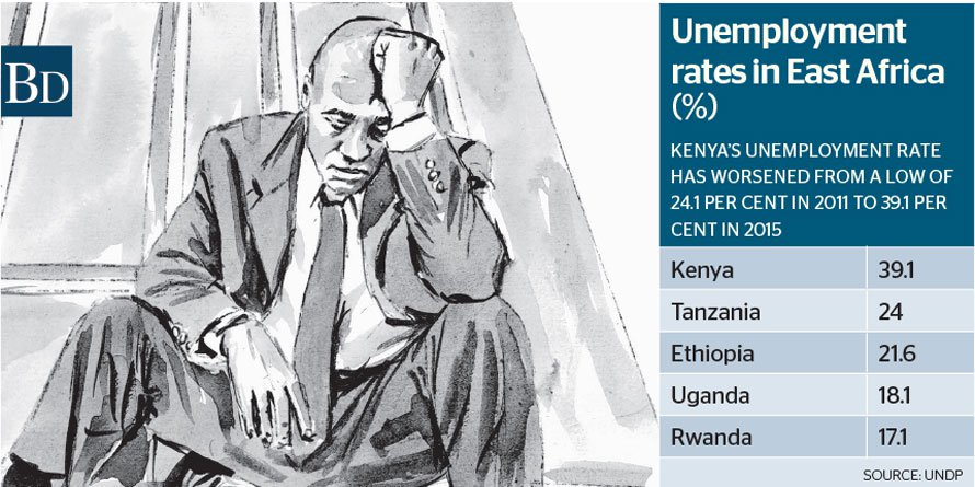 World Bank links poor education to Kenya's high unemployment https://t.co/HzooH9PywL https://t.co/2S1eL0jFMD