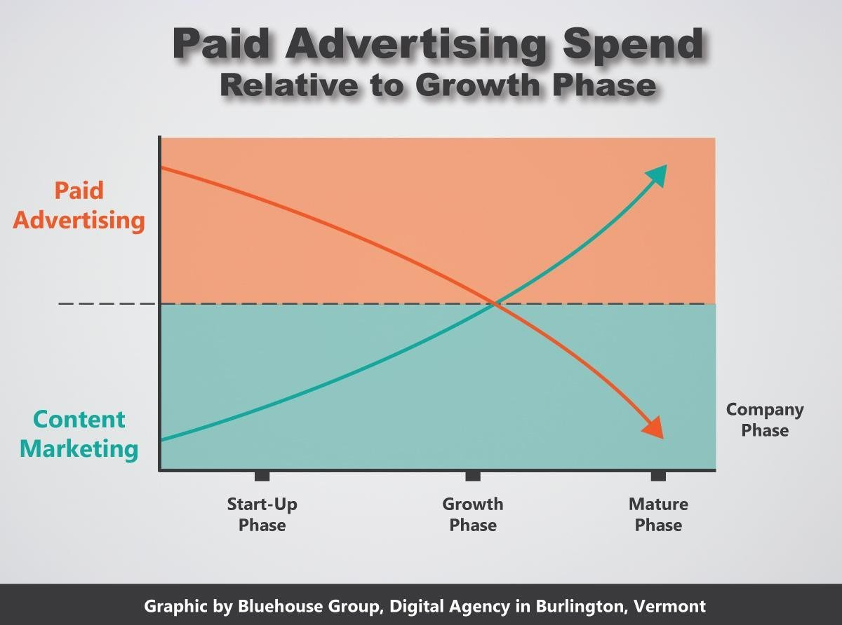 #ContentMarketing vs #PaidAdvertising Relative to Company Growth Phase   http:// rite.ly/K9iU  &nbsp;  <br>http://pic.twitter.com/G1su6cyT4W