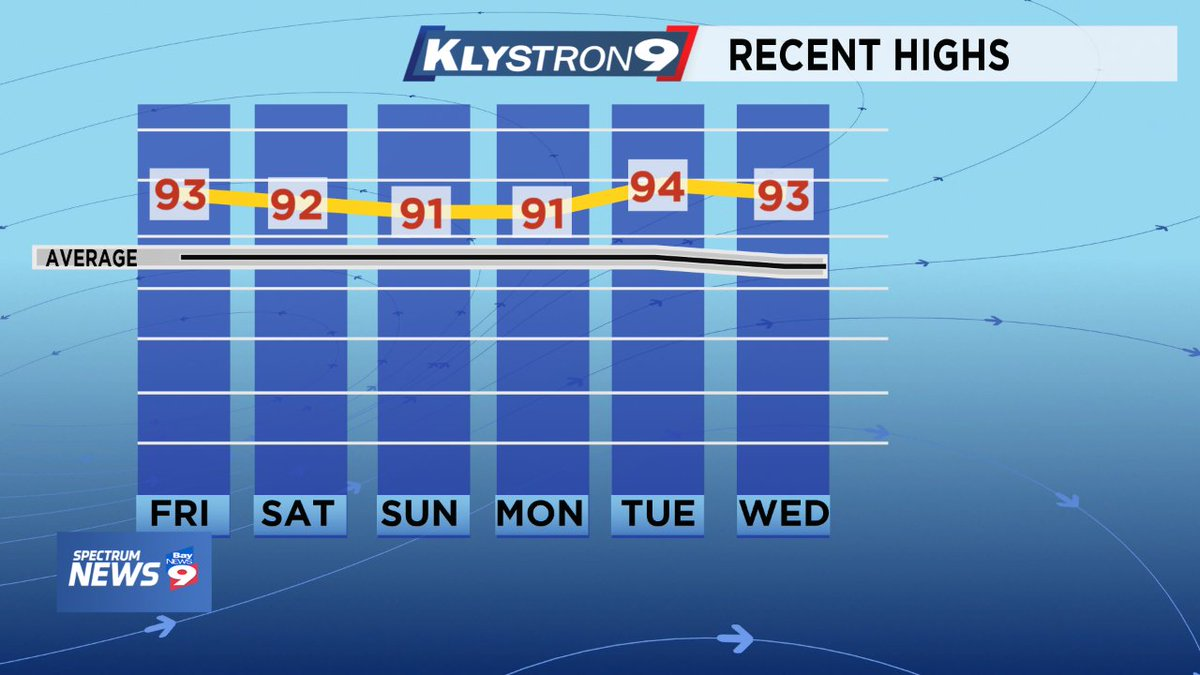 .@Mike_Clay More Oct heat, #Tampa breaks a record high today with 93, the old was 92 set on this date in 2009 and 1959, 1958. #flwx<br>http://pic.twitter.com/qYsZUBaML8