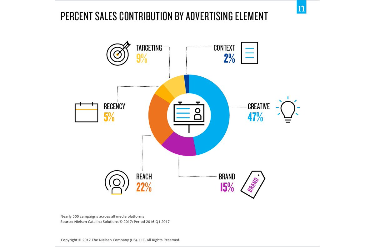 The effect of media on sales has increased to 36% from 15% over the past 11 years. https://t.co/bwYbAbWbwq #Nielsen #DigitalAdvertising https://t.co/iWkCe7Tkbr