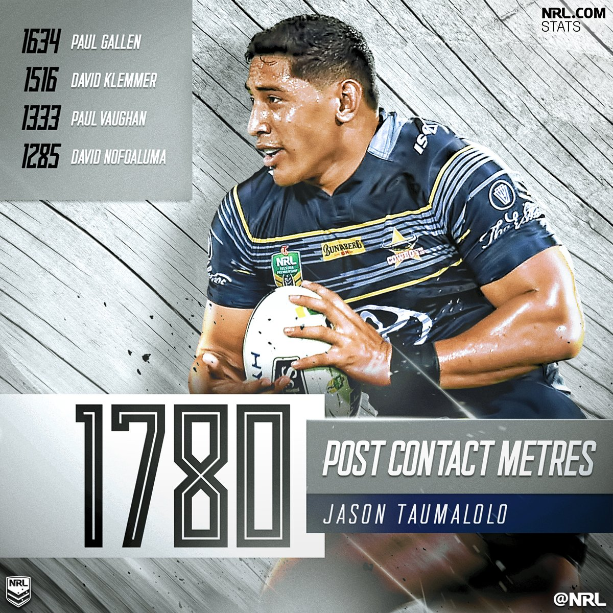 POST CONTACT METRES  Another one for Jason Taumalolo, finishing the ye...