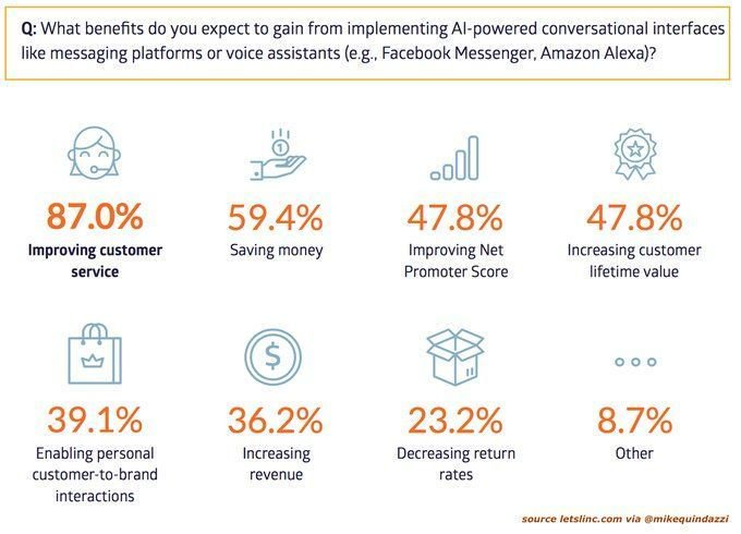 9 of 10 #retailers surveyed believe #AI-infused #virtualassistants will improve #CustomerService. #CX MT @mclynd @MikeQuindazzi<br>http://pic.twitter.com/xz0fLQ2JR1
