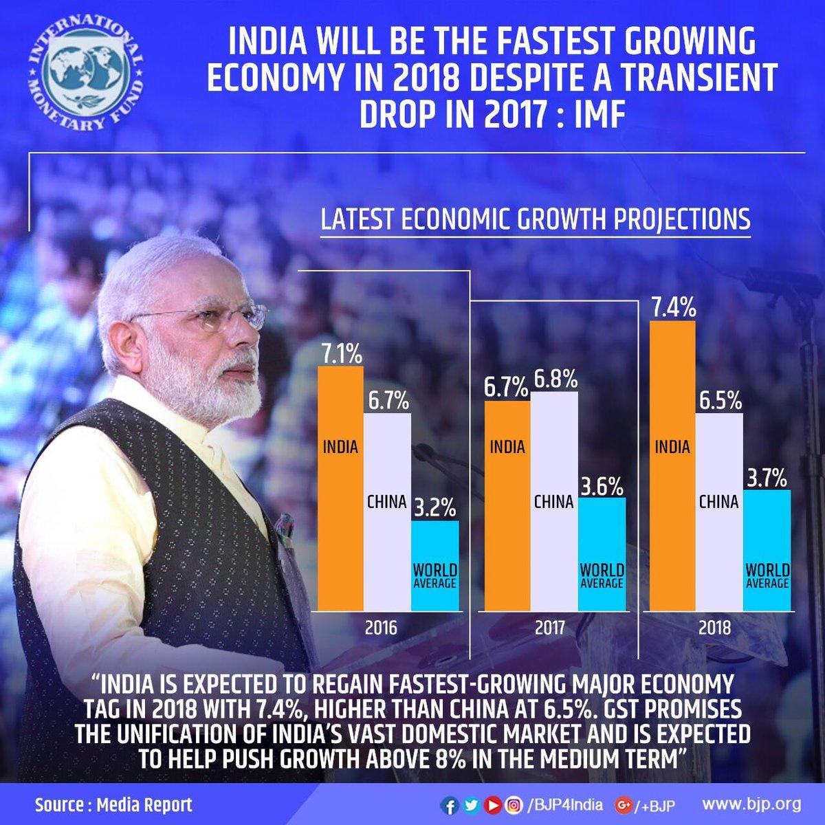 worlds fastest growing major economies - HD1200×1200