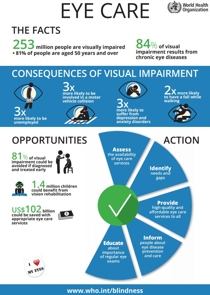 #WorldSightDay Latest News Trends Updates Images - WHO