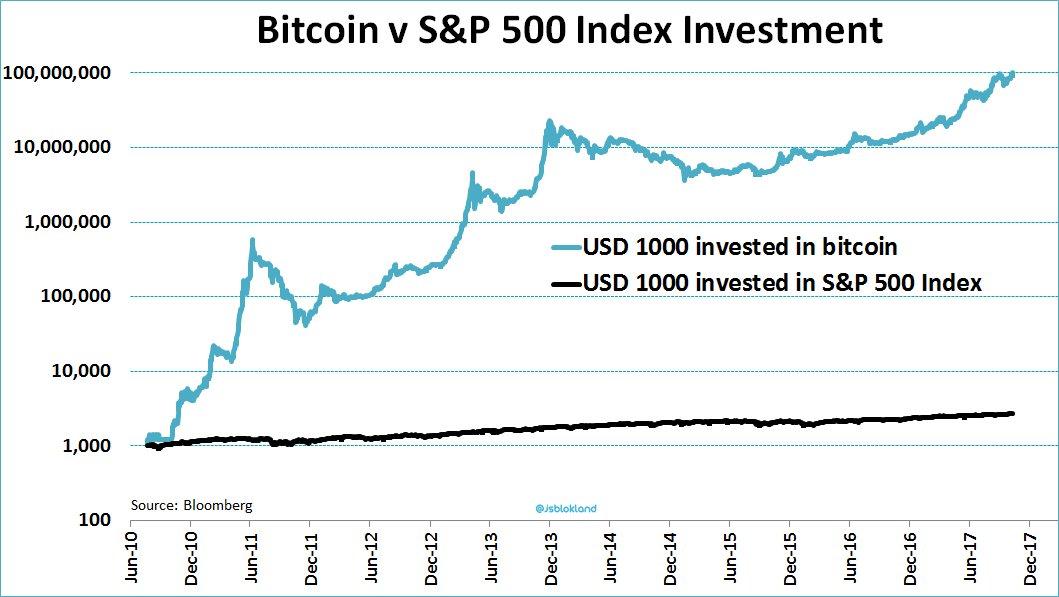 Grafic BTC/USD   Preţul Bitcoin curent în USD   Tranzacționați acum