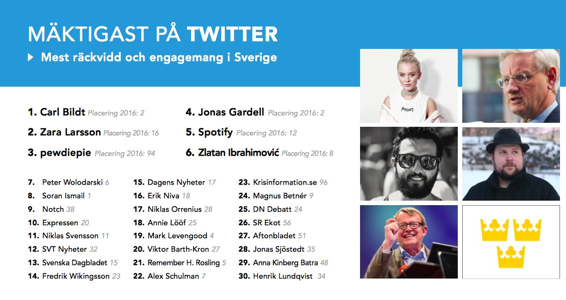 Twitter is a growing channel for CrisCom. In Sweden @krisinformation has risen to the Top30 list.  http:// medieakademien.se/wp-content/upl oads/2017/09/Maktbarometern2017.pdf &nbsp; …  #criscom17 <br>http://pic.twitter.com/EV2Yfx9N2c