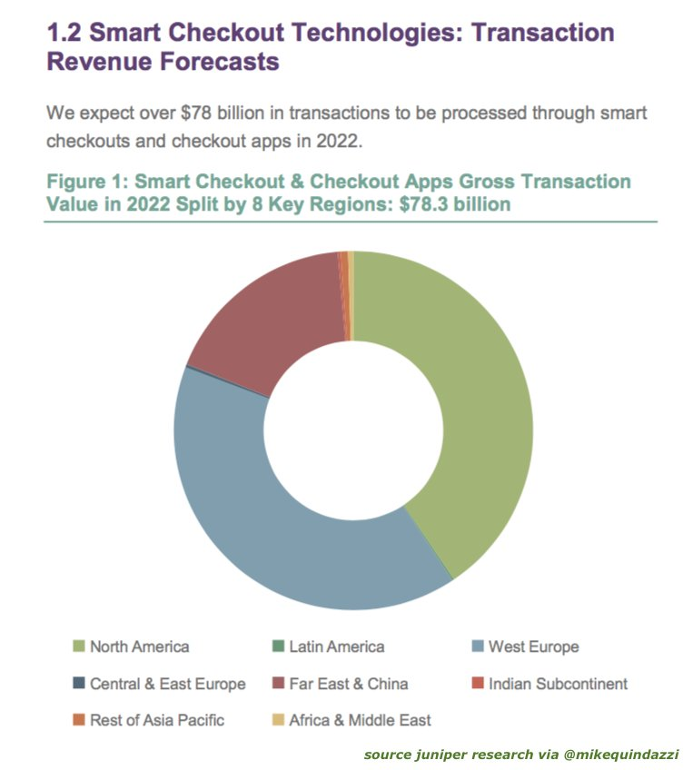 By 2022, transaction value for invisible #payments + other #smart checkouts to reach $78B. #retailtech #iot #fintech  http:// bit.ly/2y9fTNK  &nbsp;  <br>http://pic.twitter.com/TgHxgZqEAG