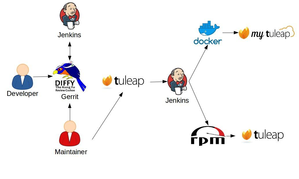 Docker Tuleap Image