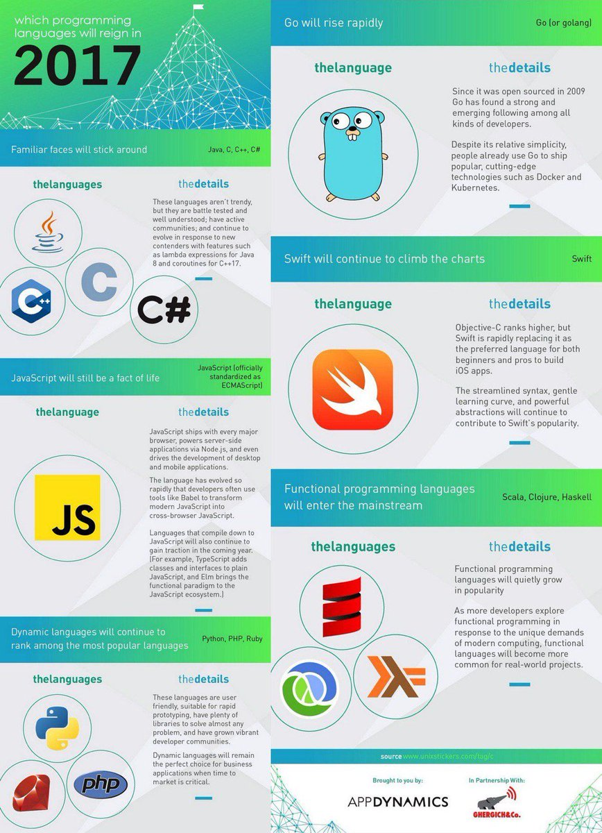 [ #Developers] The Most Popular Programming Languages for 2017 #infographic   http:// buff.ly/2tyJcIb  &nbsp;   v/ @AppDynamics #DataScience #HTTP <br>http://pic.twitter.com/IWmpxsAtGG