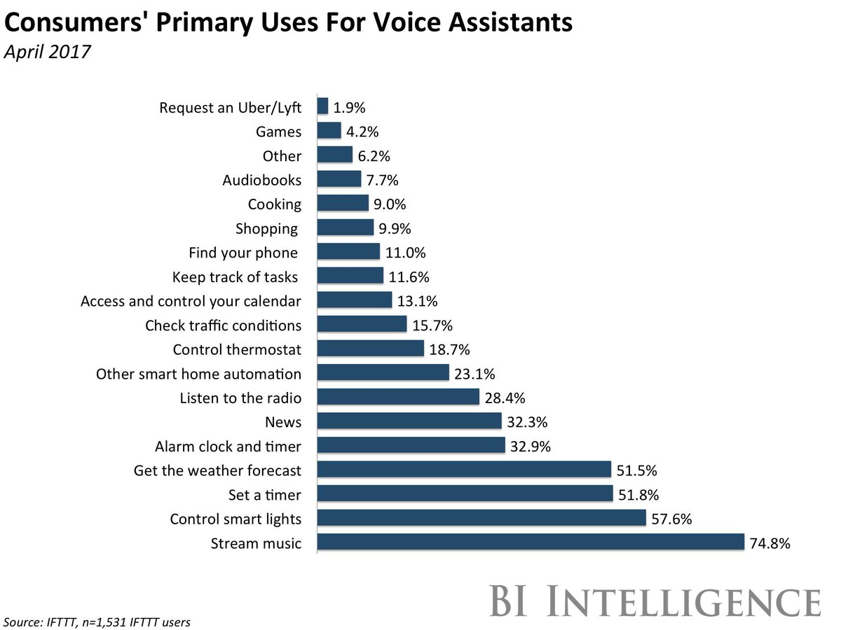 By 2020, voice-based #virtualassistants expected to reach 7+ billion, up from 4bn in 2017. #ai #iot #cloud #saas  http:// read.bi/2ga002C  &nbsp;  <br>http://pic.twitter.com/hpih2SzG2Y