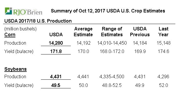 USDA report  #Corn yield up @ 171.8 BPA #Bean yield down @ 49.5 BPA  Action is on the beans. Wheat &amp; corn dragging behind. <br>http://pic.twitter.com/oDXjz8HdYL