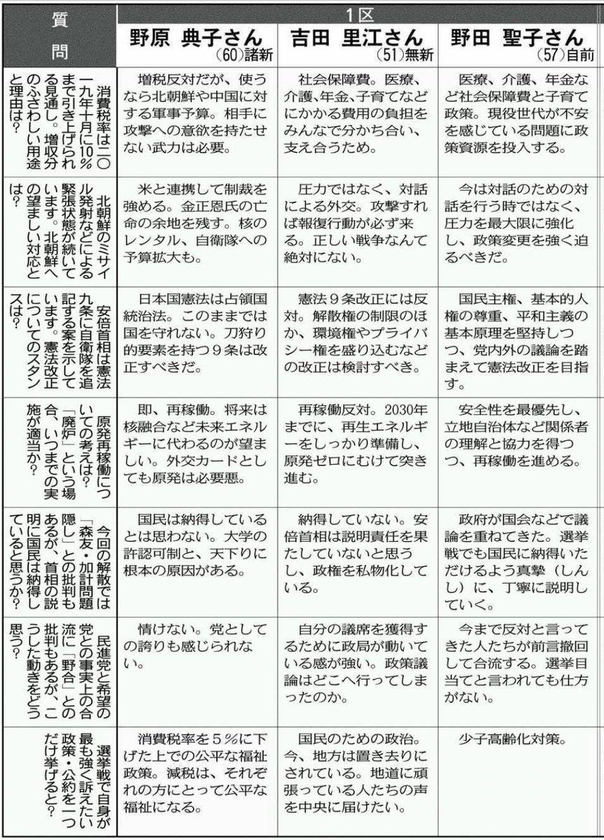 "yoshi on Twitter: ""〈衆院選ぎ..."