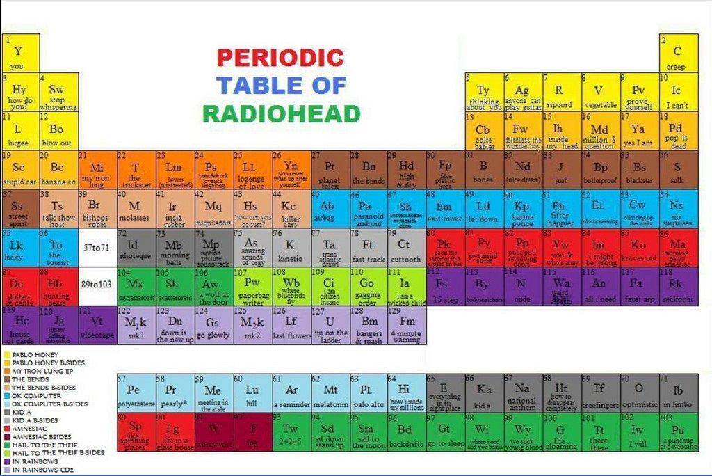 Radiohead Club On Twitter Periodic Table Of Radiohead Chemical