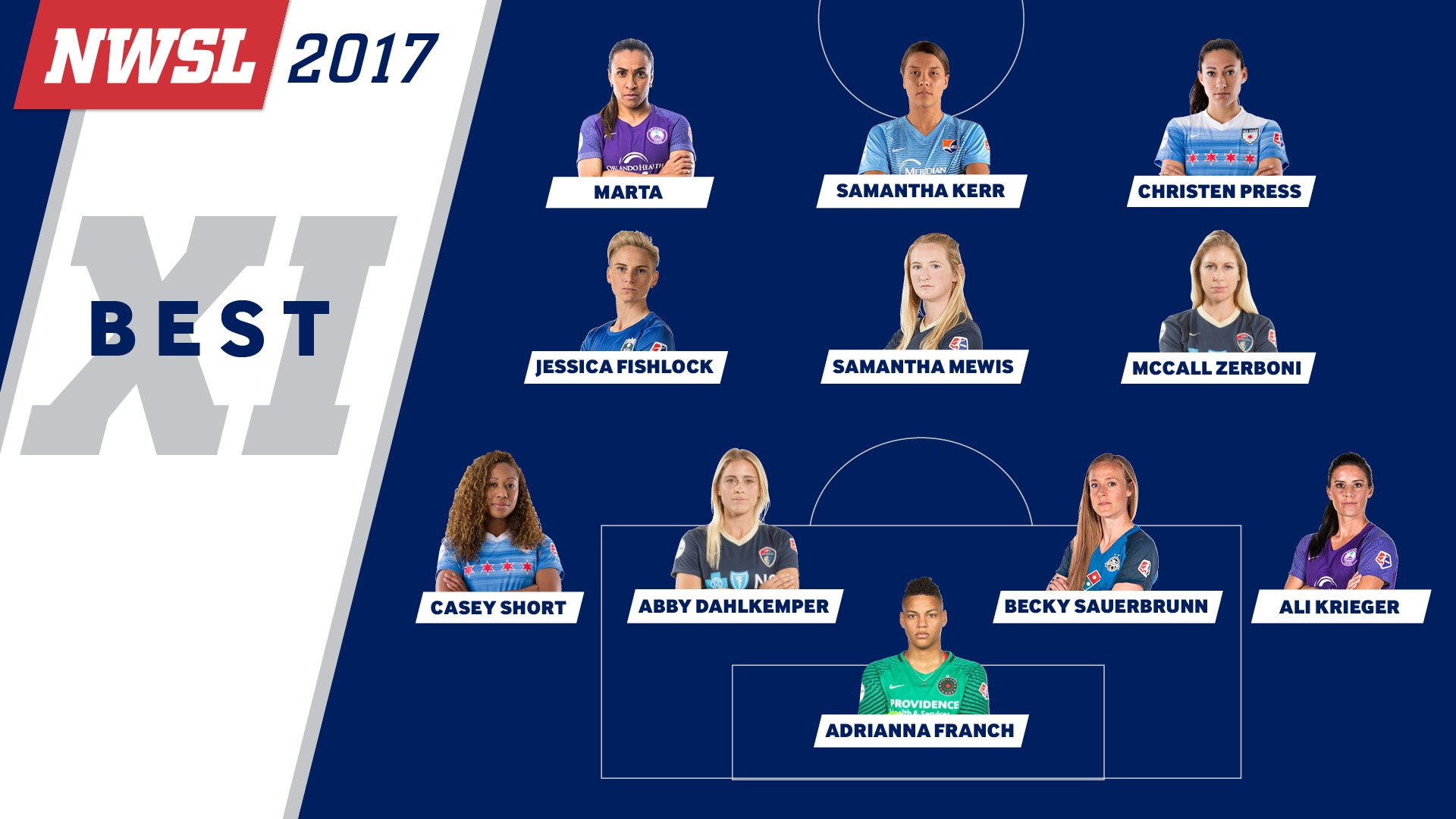 US Women's Soccer Part XI