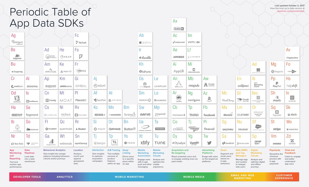John Koetsier On Twitter The Periodic Table Of Mobile By
