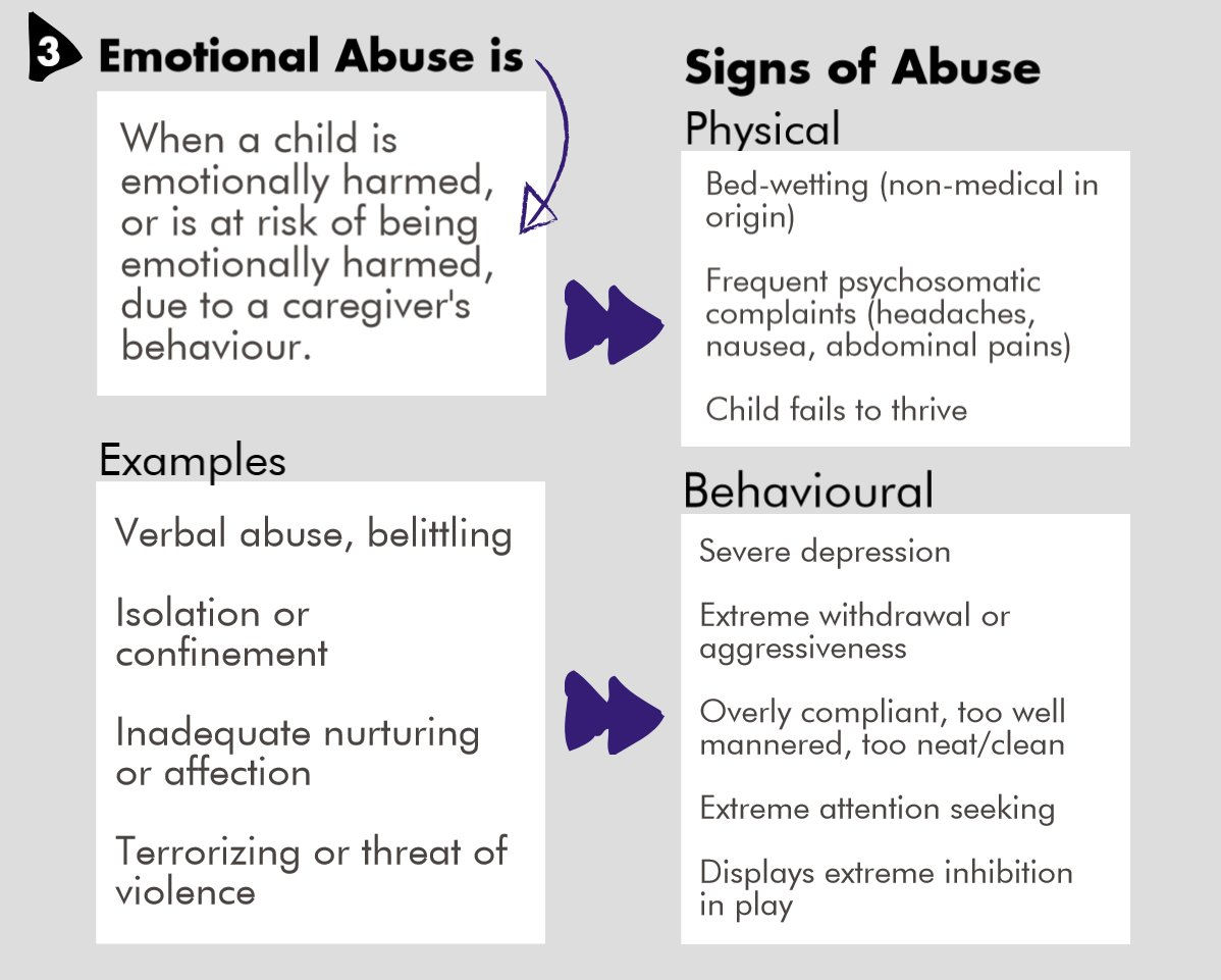 Oacas On Twitter What Is Emotional Abuse Children Exhibit Both