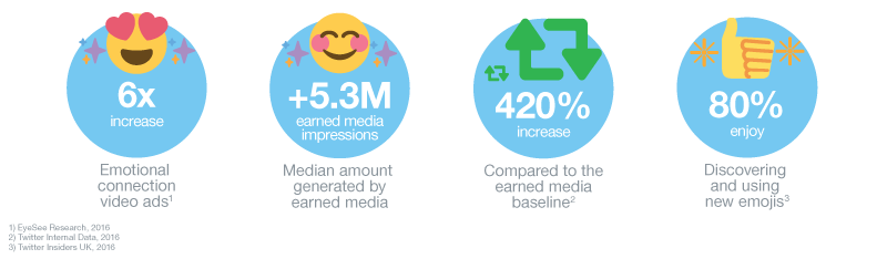 How branded emojis can make your Tweets stand out by as much as 6x htt...