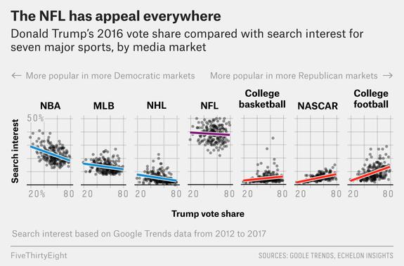 The NFL had the least partisan fan base. https://t.co/hZHKIsxaCj https://t.co/j7ZkNMjweu