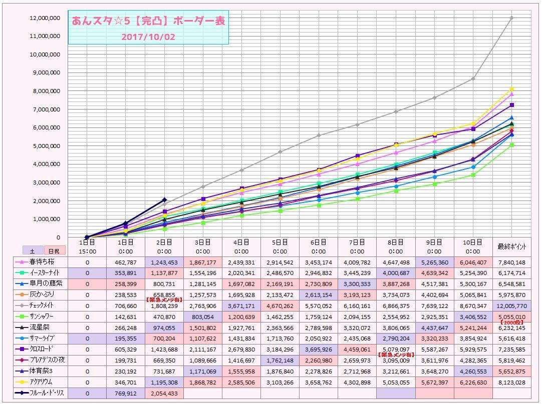 あんスタ☆5【完凸】ボーダー表 (2017/10/02 0:00)