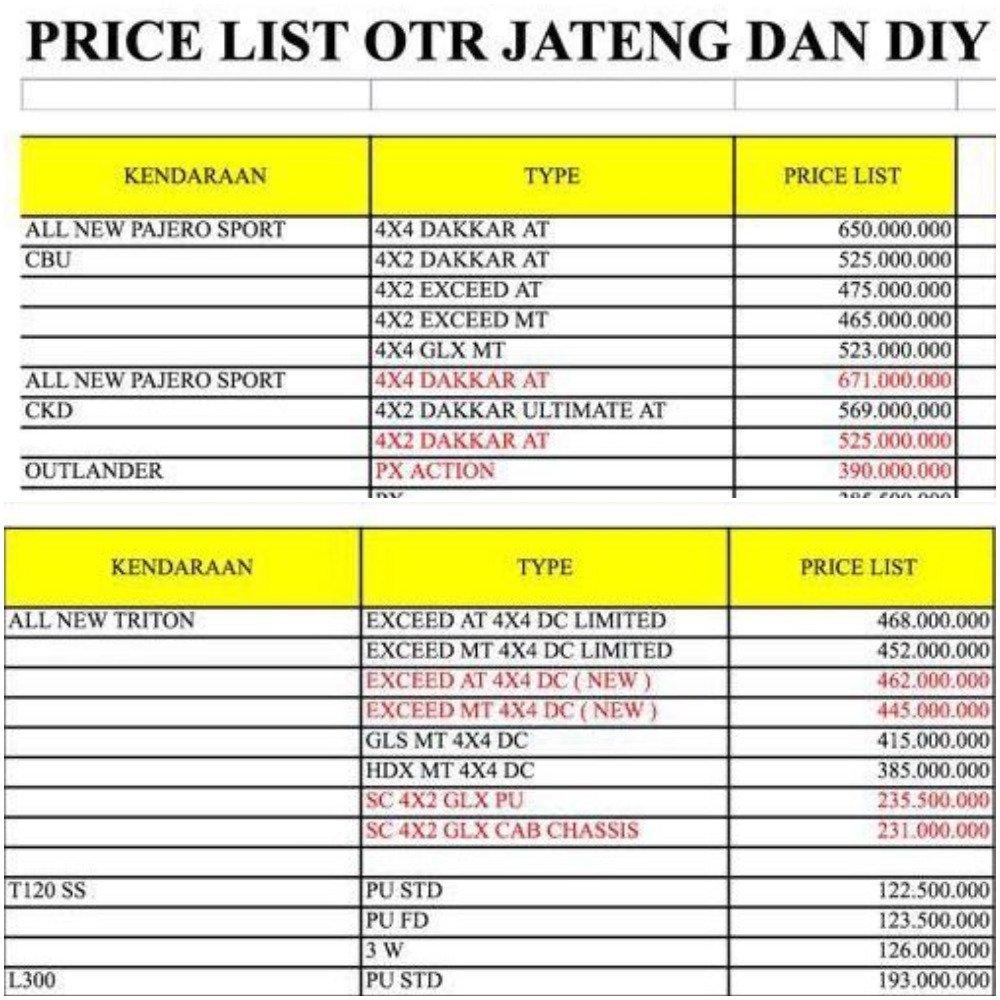 price list mitsubishi jogja 2017