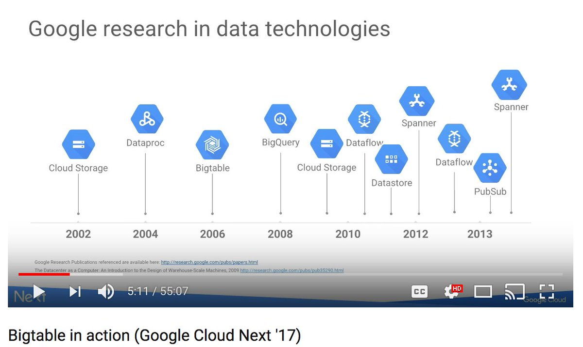 google inc research paper Google, inc employee benefits and perks data find information about retirement plans, insurance benefits, paid time off, reviews, and more.