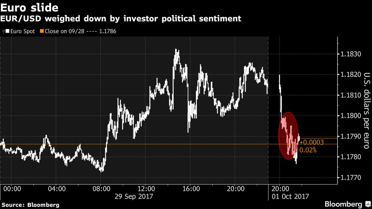 Euro declines after Catalan referendum https://t.co/vvlclL0SLW via @johnainger