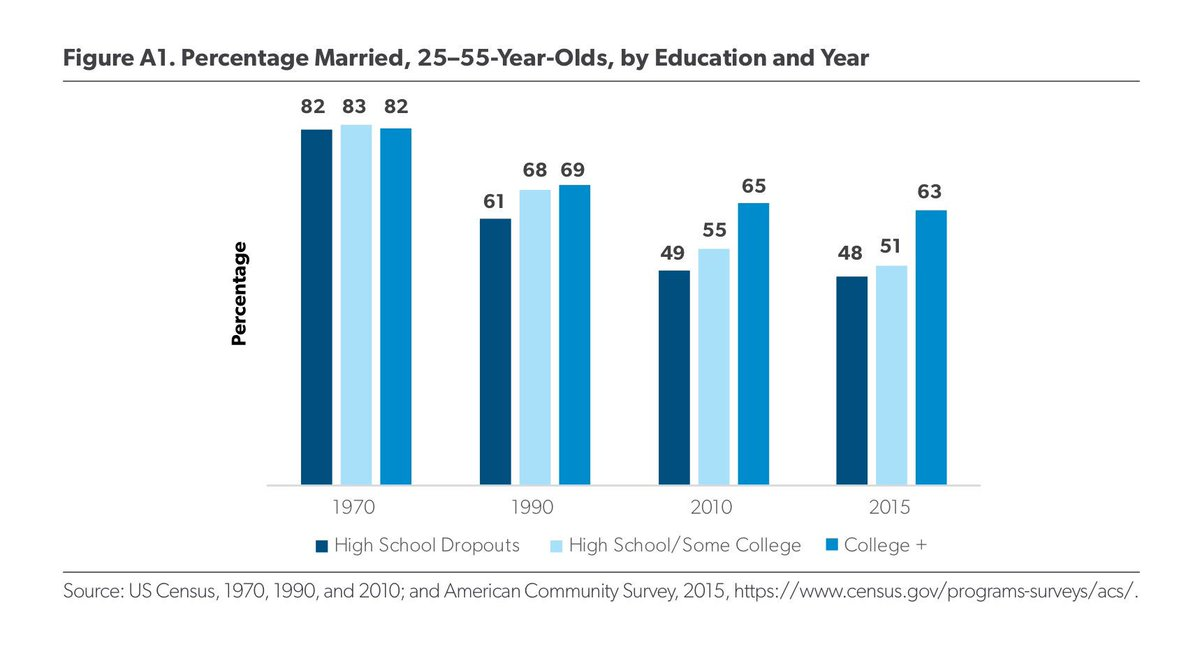 the decline of marriage Another hypothesis blames the decline of marriage on men's fear of commitment maybe they just perceive marriage as a bad deal but.