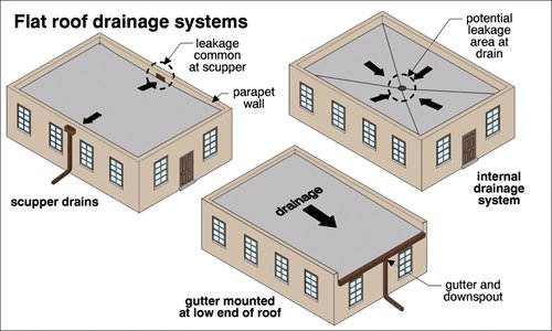 #Blog article: Find out the importance of efficient drainage systems in #flatroof design  http://www. ikopolymeric.com/drainage-rainw ater-outlets/ &nbsp; …  #singleply <br>http://pic.twitter.com/w8hNC0b0rH