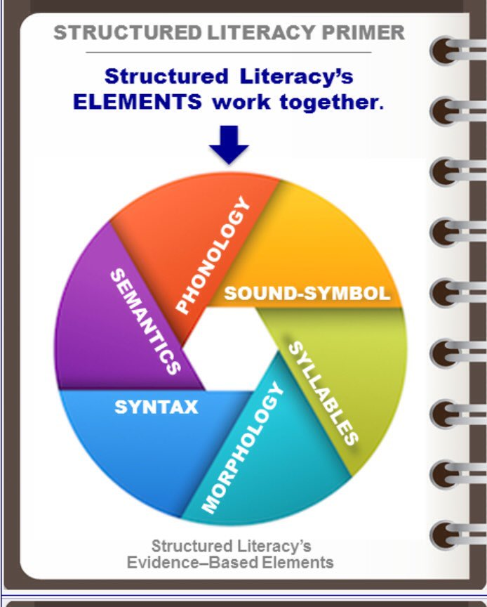 Sue Waffle On Twitter Effective Reading Instruction 4 All Students