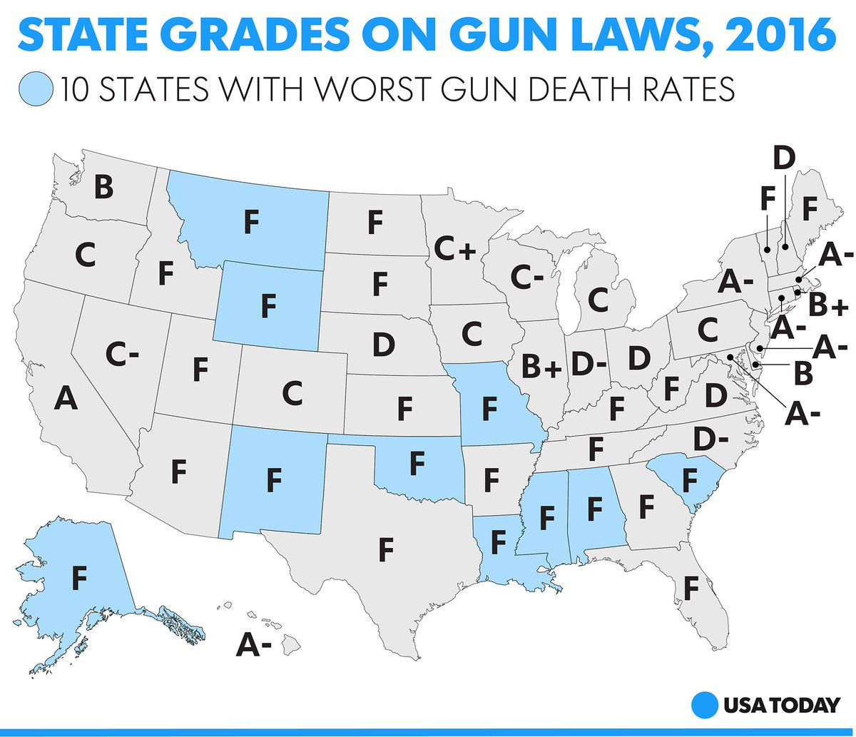 """USA TODAY On Twitter: """"Nevada Gets A """"C-"""" For Its Weak Gun"""