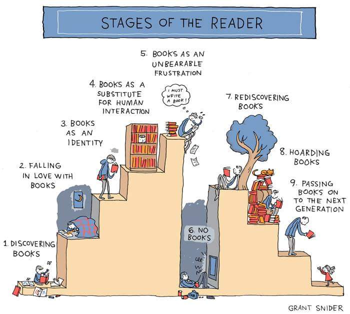 The stages of a reader. https://t.co/yGNltmD605