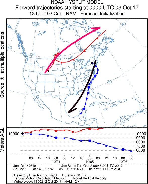 Another way to view the slide - #HYSPLIT model shows well - air in NE moves to SW, air in plains moves NE. <br>http://pic.twitter.com/8zzPEWuO60