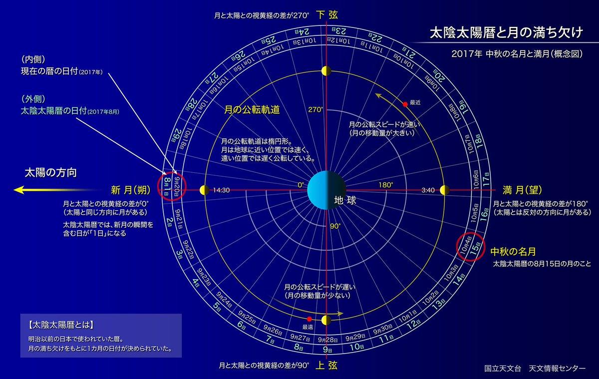 【ほしぞら情報】今年の中秋の名月は10月4日、満月になるのは翌々日の10月6日です。「中秋の名月」は太陰太陽暦の8月15日の夜の月のことで、満月とは限らないのです https://t.co/QK9rpY0OJr #国立天文台 https://t.co/rD96zEbwV8