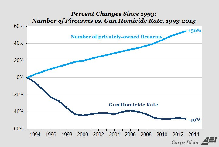 "us gun policies should be changed to reduce crime rate in the society Government, laws, social costs checks reduce gun minimal federal interest"" and ""doj/us attorney policy"" ↩ fbi uniform crime statistics."