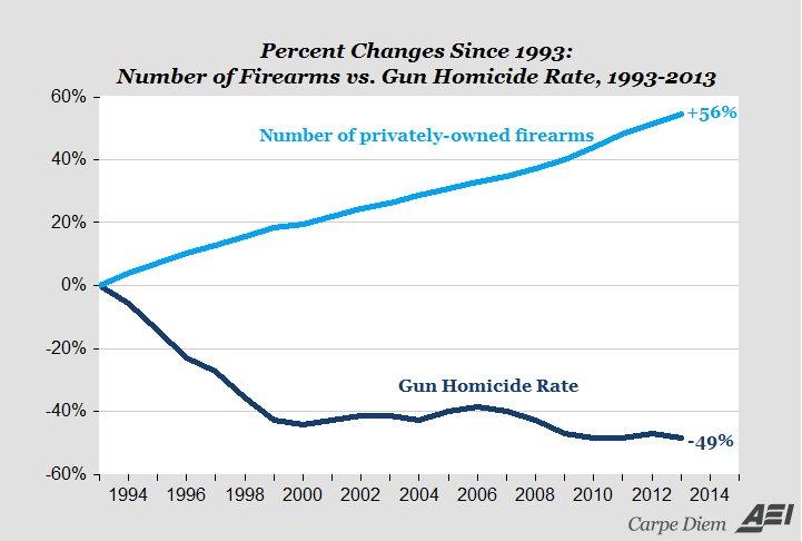 "Ben Shapiro on Twitter: ""Here is a chart of American gun"