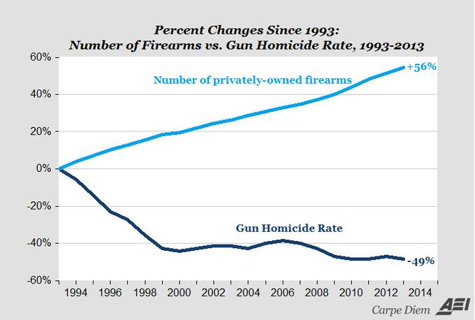 More Guns, Less Murder