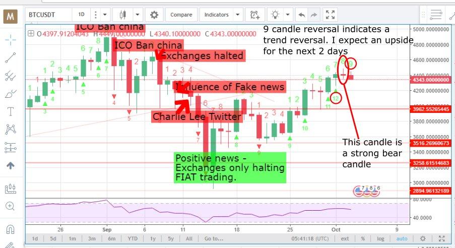 Скачать стратегия 3 candle для бинарных опционов на 60 секунд