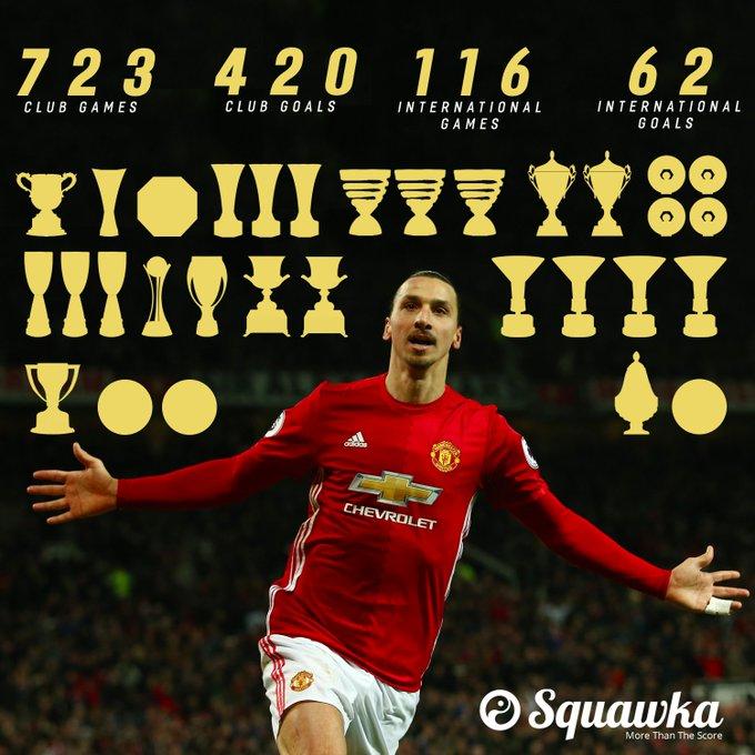Happy 36th birthday to Zlatan Ibrahimovic.   723 games 420 goals 116 caps  31 trophies Medical marvel.