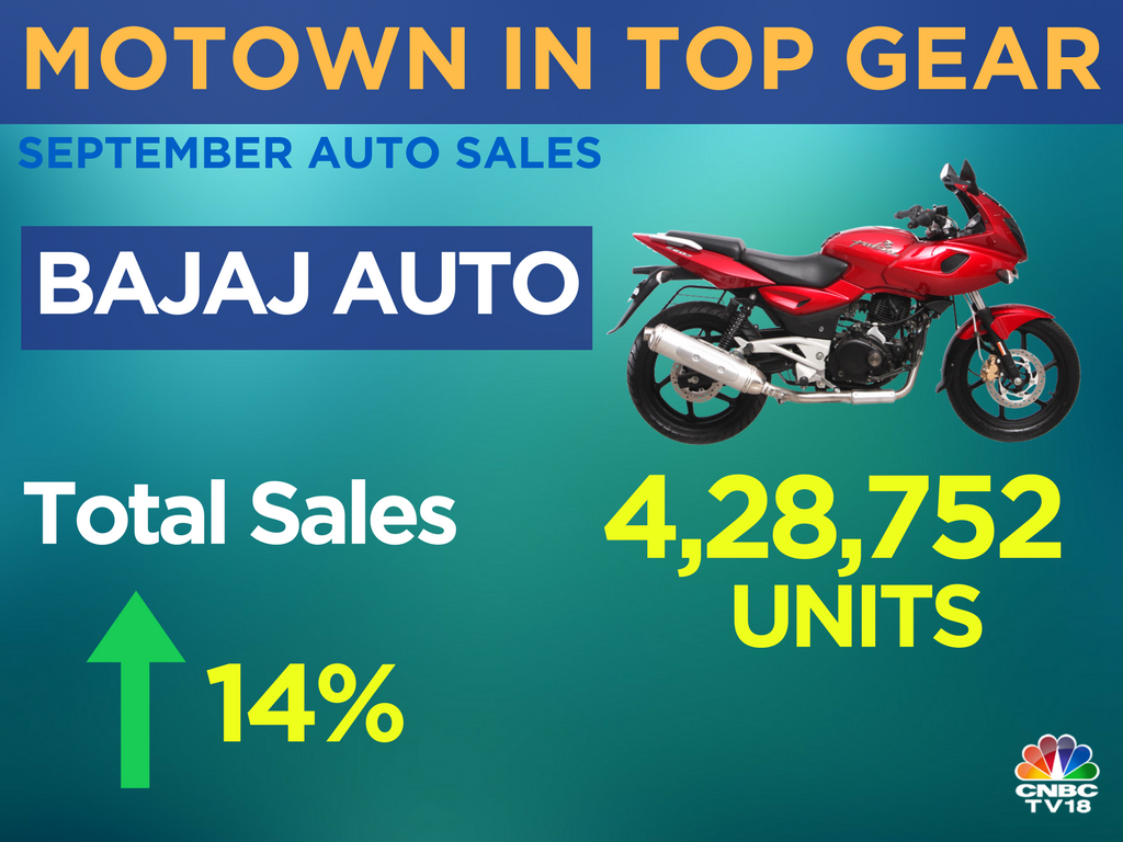 marketing mix of bajaj auto Sell bajaj auto ltd at a price target of rs 2,635 and a stop loss at rs 2,690 from the entry point indications are mixed at present and analysts feel that market may face pressure at higher levels.